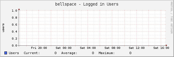 bellspace - Logged in Users