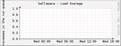 bellspace - Load Average