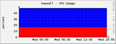haswell - CPU Usage