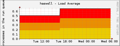 haswell - Load Average