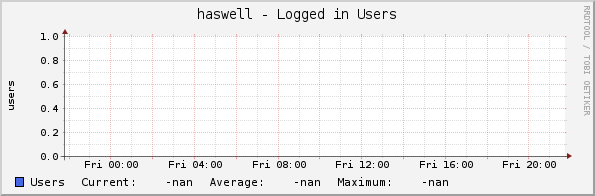 haswell - Logged in Users
